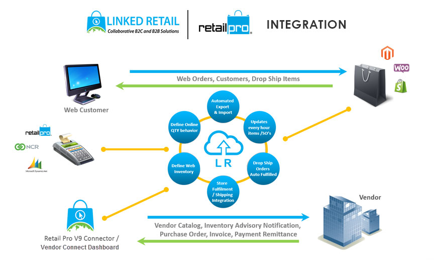 Retail Integration