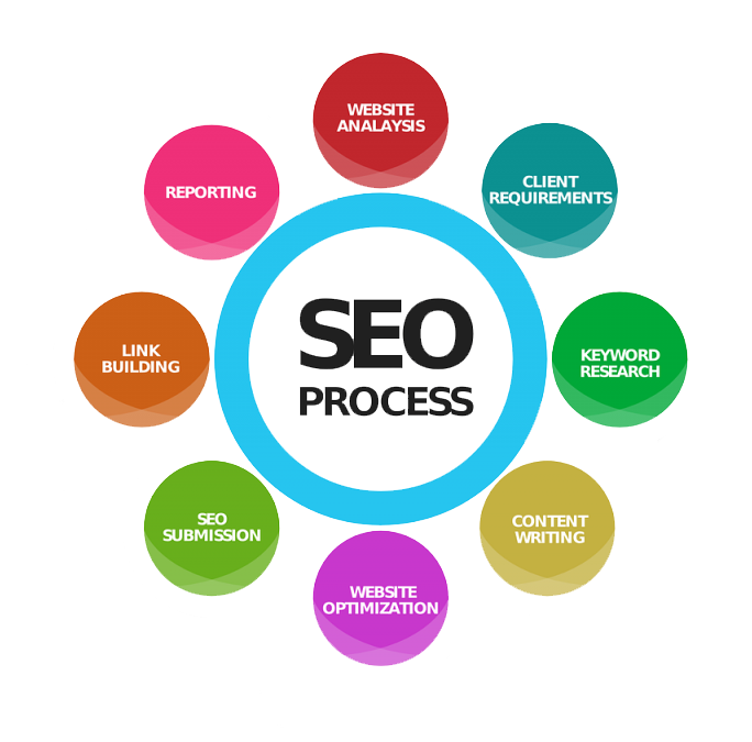 SEO Process | Linked Retail B2B Ecommerce Solutions